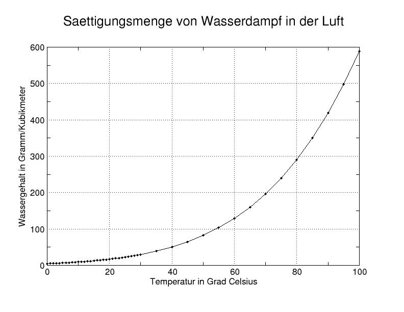 German Wikipedia, original upload 18. Mär 2005 by Markus Schweiß